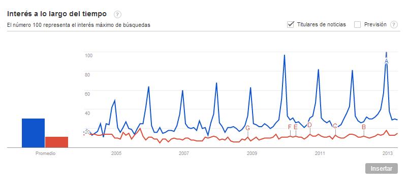 Google Trends en una tienda online
