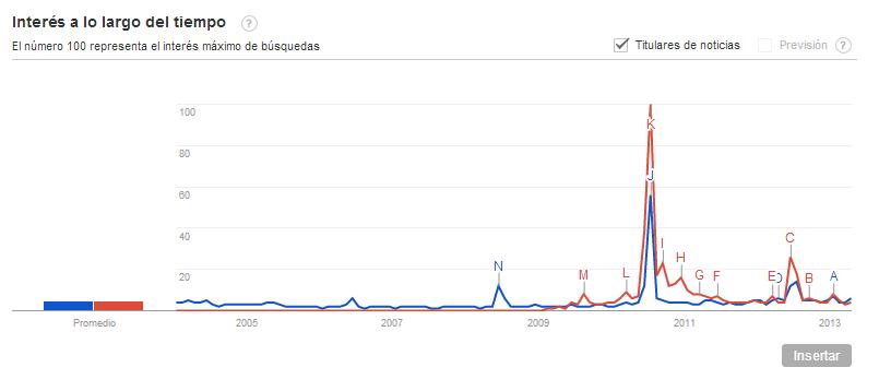 Iker Casillas y Sara Carbonero Google Trends