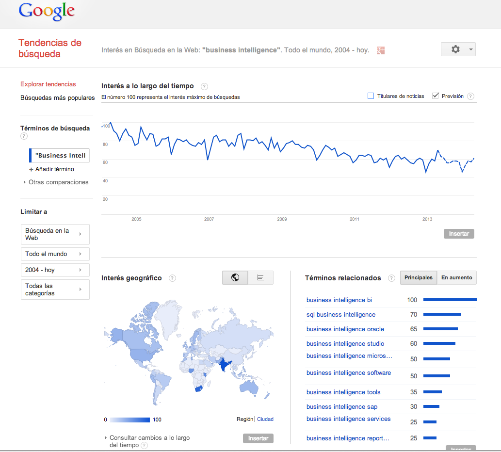 google trends interes