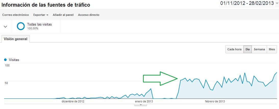 aumento de trafico web