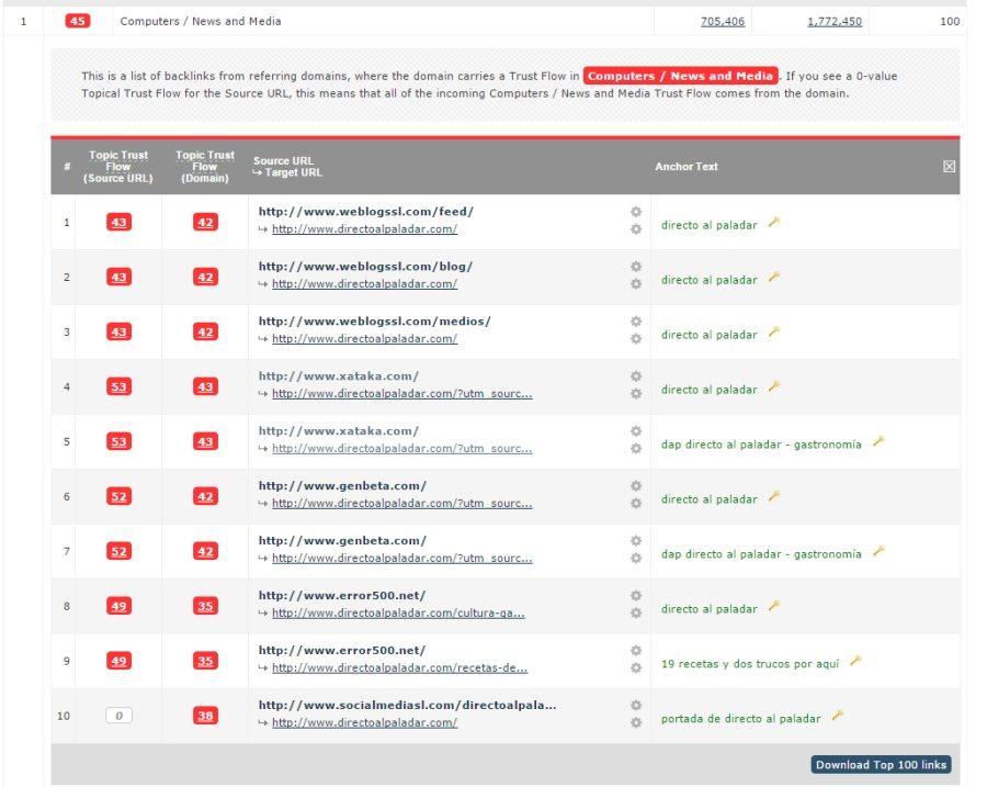 dominios-enlazantes-topics
