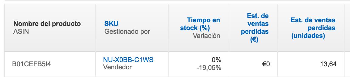 Pérdida de ventas en Amazon