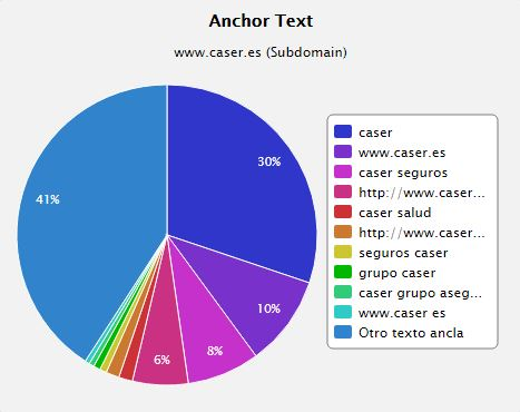 Ratio de anchor text en TOP 5