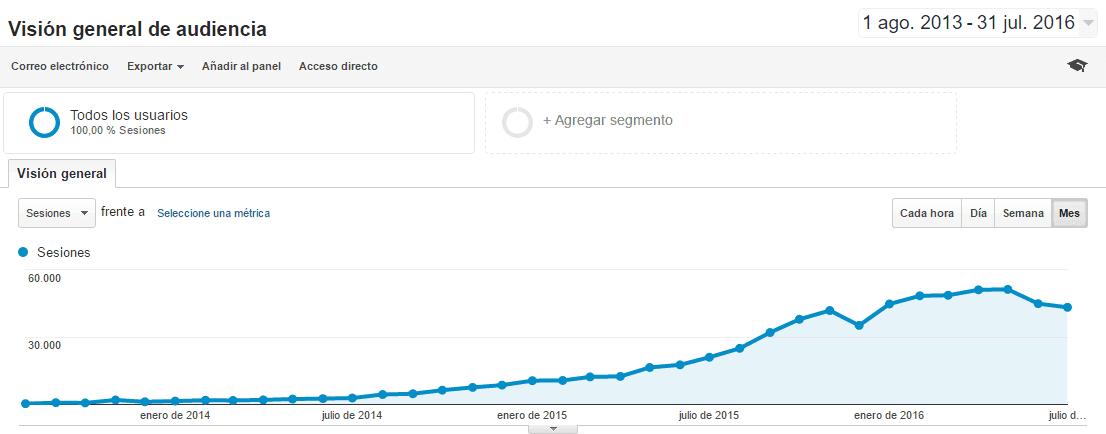 Tráfico Google Analytics