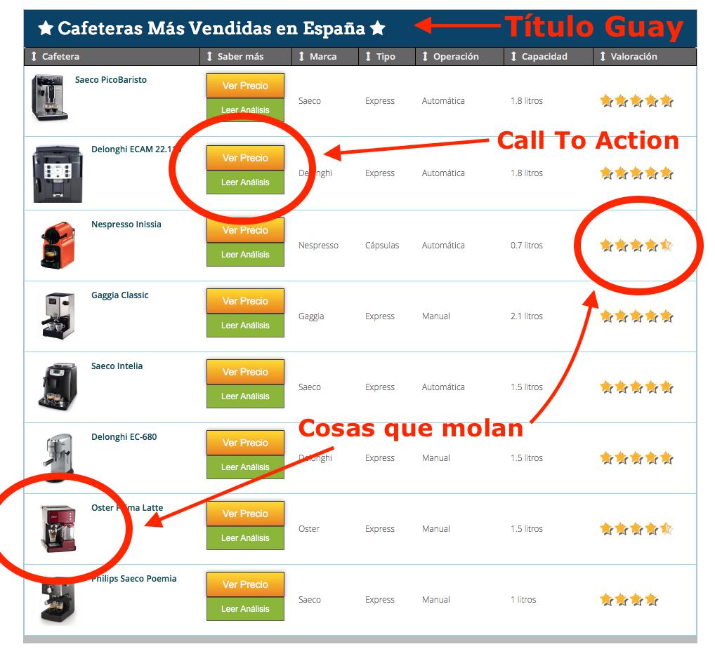 50 consejos imprescindibles para afiliados de Amazon | B30