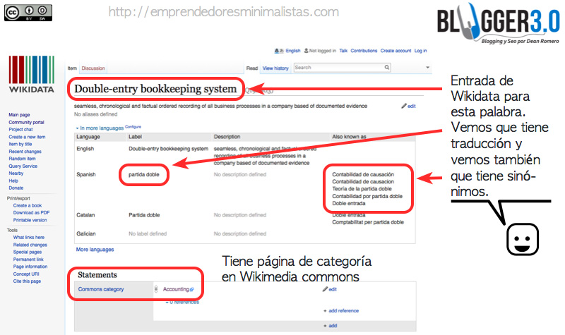 Wikidata y el Keyword Research
