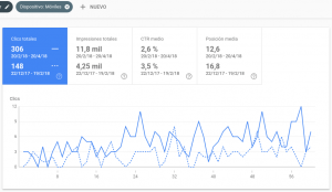 Search Console trafico movil useo